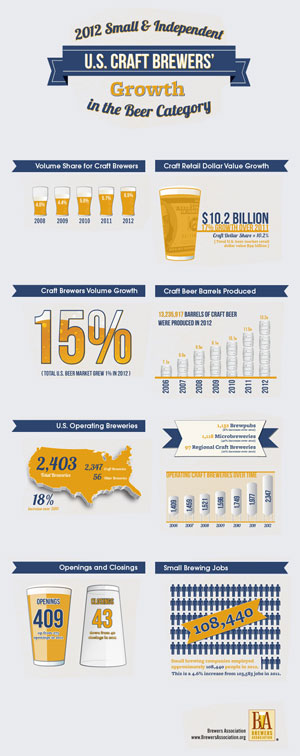 Brewers Association: Craft Beer is Now a Billion Category : Brewbound.com