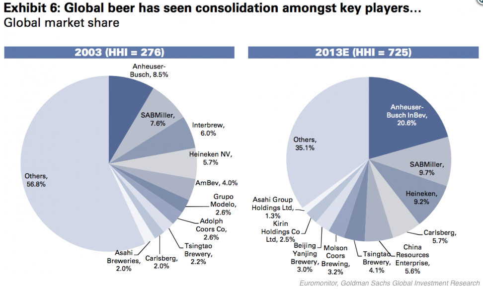 us beer industry overview essay Thanks in part to the craft beer boom, the beer industry has a bigger economic impact that that of wine or video games, studies show.
