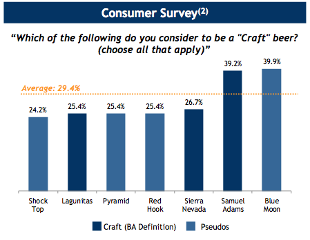Demeter Group Consumers Dont Differentiate Craft From Pseudo