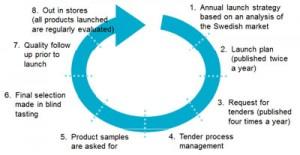 sweden-purchasing-process-beer