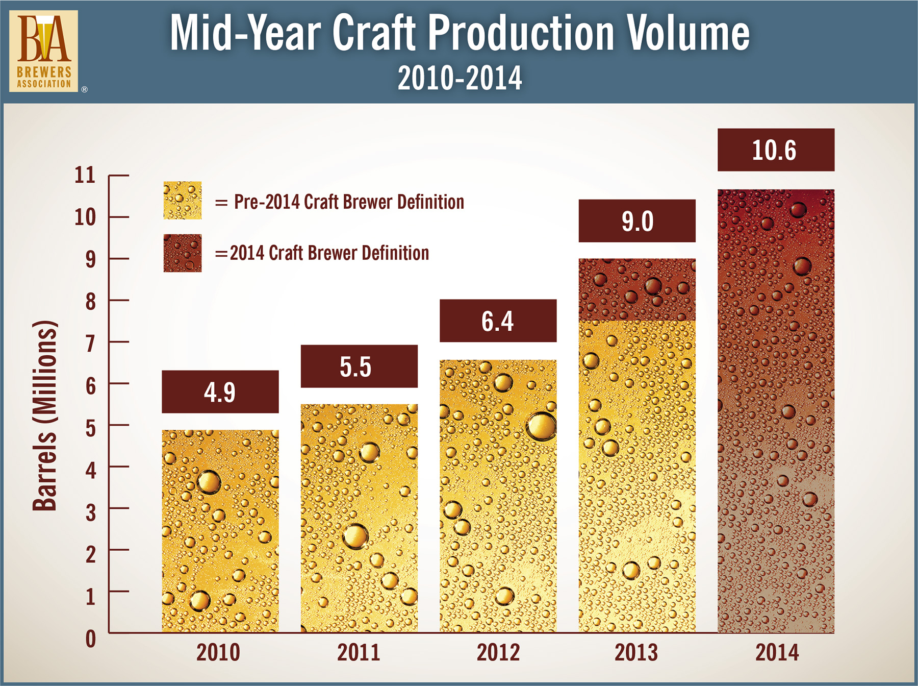 Brewers Association: Craft Beer Sales Up 18 Percent Through