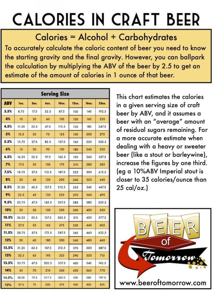 Calories In S Craft Beer